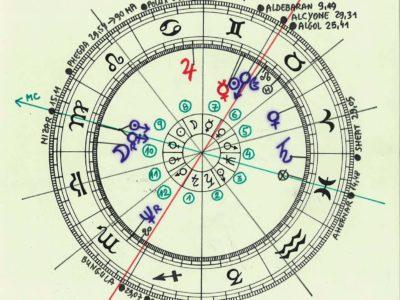 Horoskop Branka Vuković